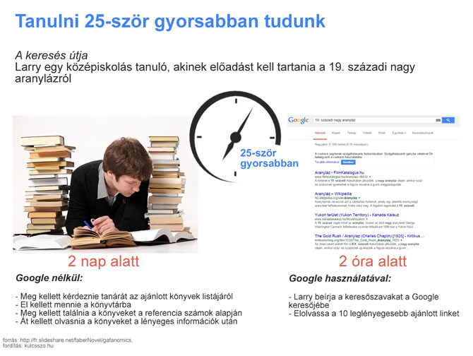 google által gyorsabban jutunk információhoz