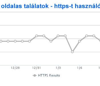 HTTPS moz felmérése a Google találati listán