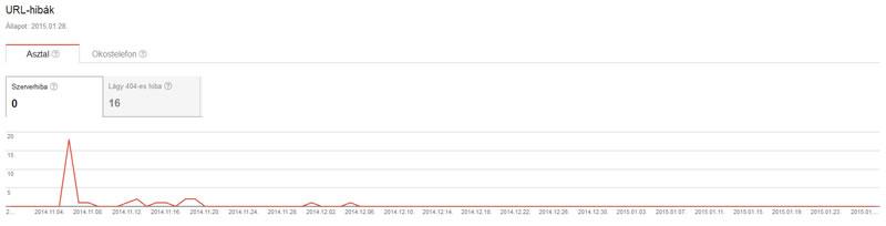 url hibák a Google webmester eszközökben