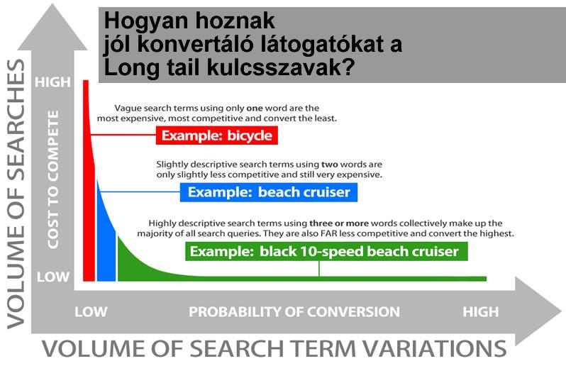 Long tail kulcsszavak a keresőoptimalizálásban