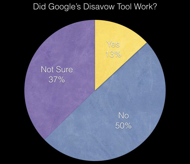 Disavow link megtagadó eszköz eredményessége