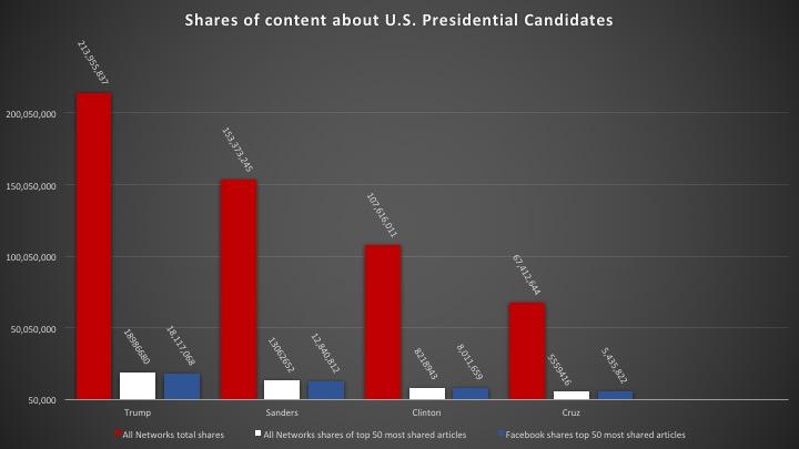 Elnökjelöltek tartalom megosztása