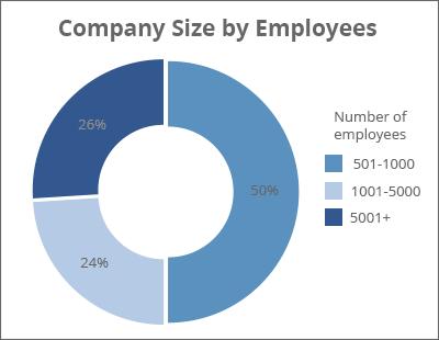 amerikai cégek mérete