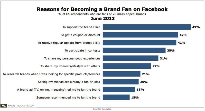 5f8518994453 A vezető szociális média tehát továbbra is a Facbeook, de az egyéb  felületek használatának sikere sem elvitatható. A megkérdezett  marketingesek 96%-a ...