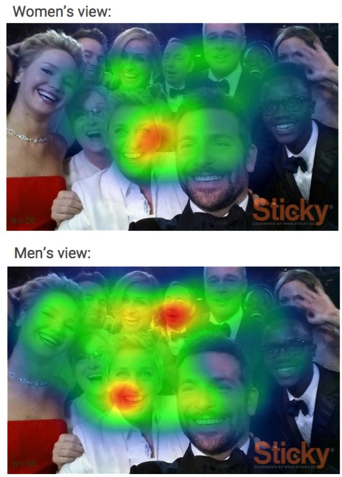 Mi fontos a nőknek és a férfiaknak egy képen