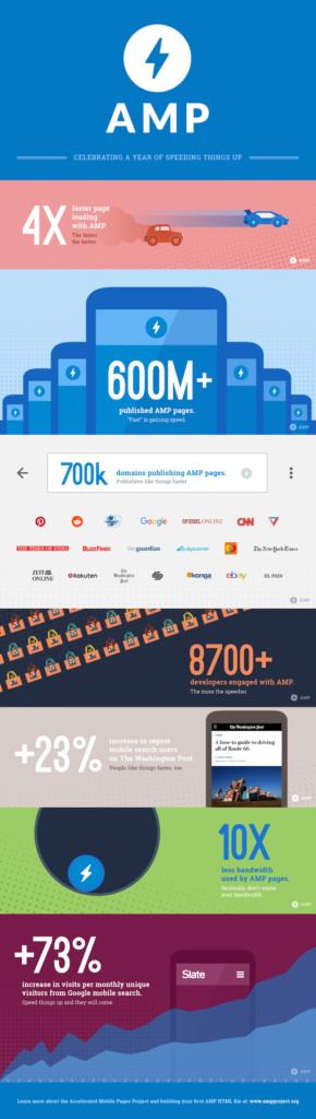 AMP infografika