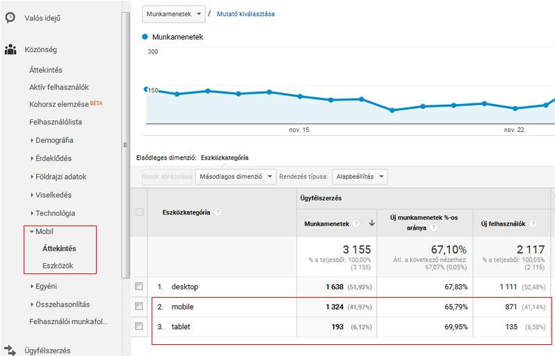 Google Analytics-ben itt nézhetjük meg a mobilról származó forgalmunkat