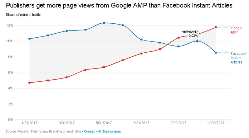 Aoogle AMP kontra Facebook Instant Articles