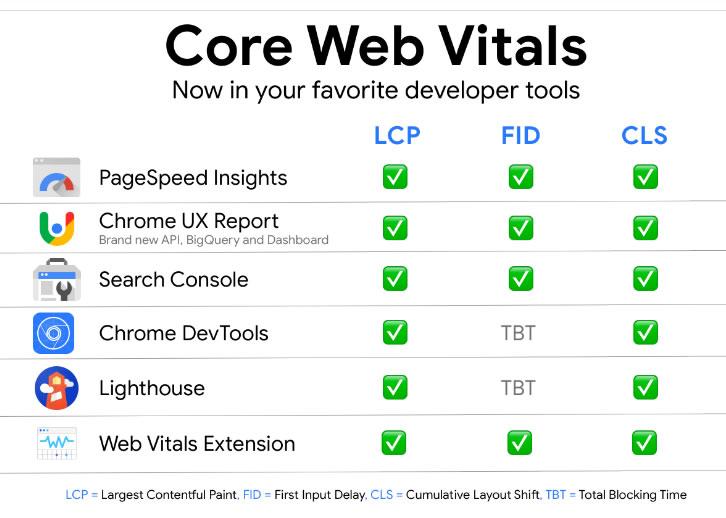 core web vitals eszközök mire melyik jó