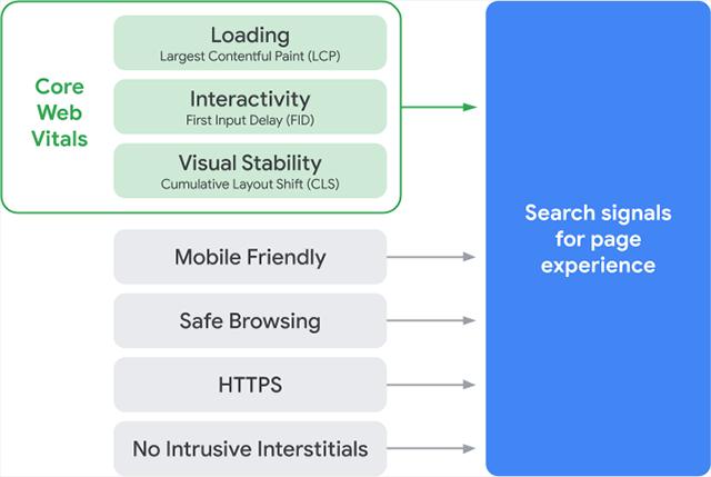 Google page experience elemekről